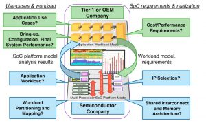 Improving information exchange in early architecture analysis using virtual prototyping (Source: Synopsys)