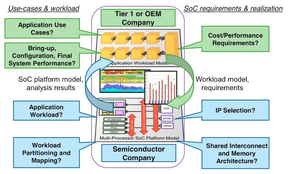 Accelerating the development of powertrain ECUs with virtual