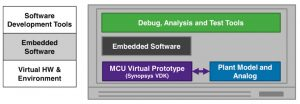 A complete simulation environment for powertrain development, using virtual hardware ECUs (Source: Synopsys)