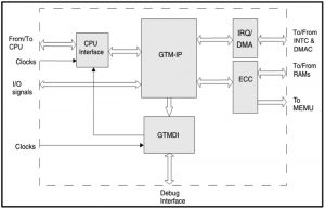 Integrating the GTM IP into a virtual MCU model (Source: Synopsys)