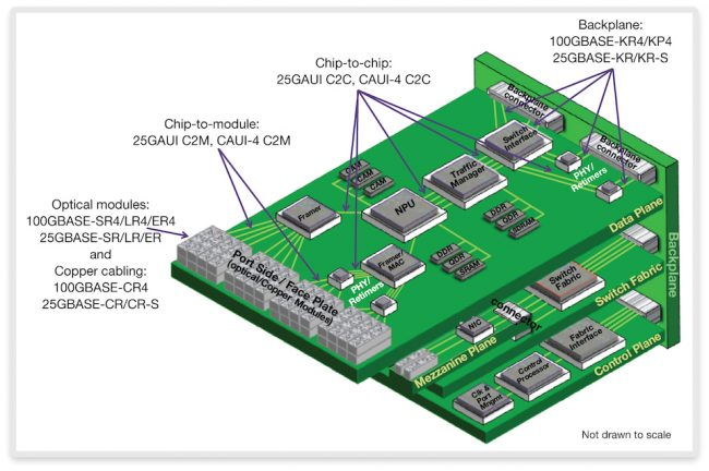 Pictorial view of 25G Ethernet applications on a data plane (Source: Synopsys)