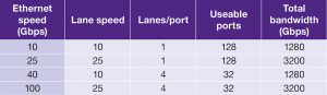 A 25G port speed provides a scalable path to 100G with additional lanes per port (Source: Synopsys)