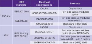 IEEE defined standards for 25G Ethernet and its target interfaces (Source: Synopsys)