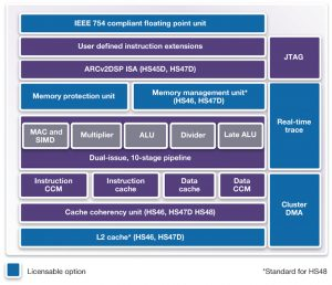 An overview of the HS4x architecture and options (Source: Synopsys)