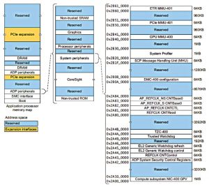 Partial memory map description in the Juno ARM Development Platform SoC reference manual (Source: Synopsys)