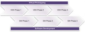 Staging the VDK development according to the software development phases (Source: Synopsys)