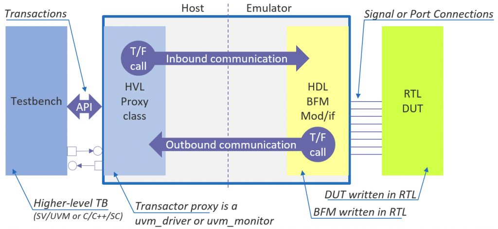 Figure 2: A split transactor converts transactions coming from the testbench into signal-level, protocol-specific sequences required by the DUT and vice versa (Mentor).