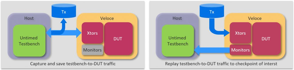 Figure 3: Capture and save testbench-DUT traffic and replay that traffic to reach the DUT checkpoint of interest (Mentor).