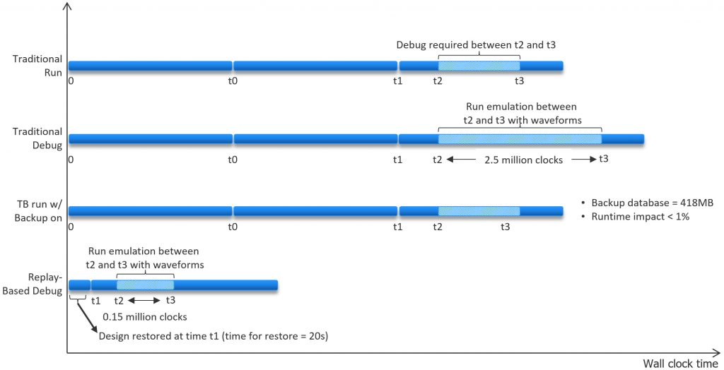 Figure 4: The timeline compares traditional runtime/debug with new backup/restore methodology and shows graphically a boost in runtime efficiency provided by this method (Mentor).