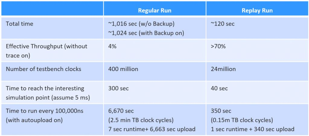 Table 1: The table compares traditional runtime/debug with the backup/restore methodology and shows numerically a boost in runtime efficiency provided by this method (Mentor).