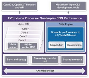 The updated EV6x architecture (Source: Synopsys)