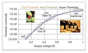 Typical CMOS transistor operating regions (Source: Synopsys)