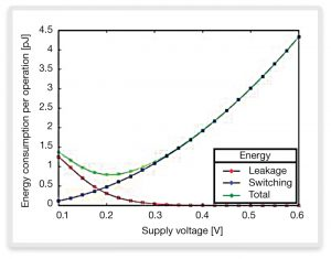 Energy consumption as a function of supply voltage (Source: Synopsys)