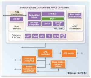 PLSense PLS10 IC based on Synopsys' ARC Data Fusion Subsystem (Source: Synopsys)