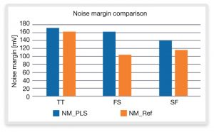 Noise margin comparison for various process corners (Source: Synopsys)
