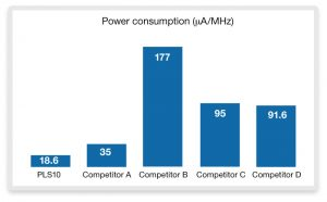 Power consumption comparison vs competitive solutions (Source: Synopsys)