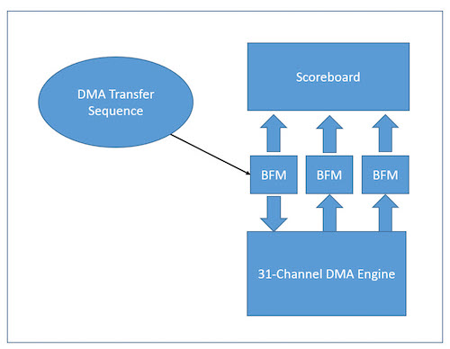 Figure 2. Simplified UVM testbench for DMA engine - Portable Stimulus feature (Mentor)