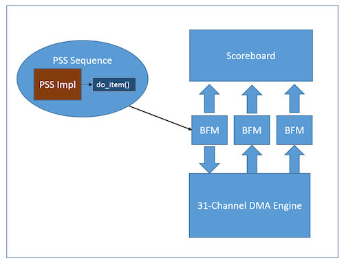 Figure 8. PSS sequence drives UVM testbench (Mentor)