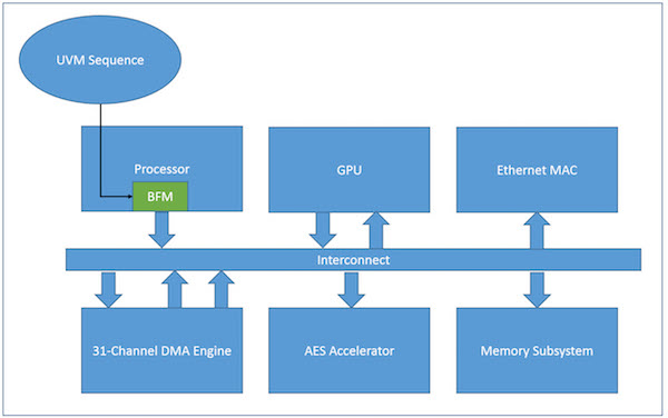 Figure 9. Subsystem block diagram incorporating DMA engine (Mentor)