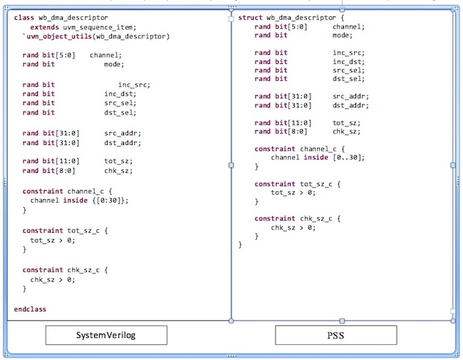 Figure 3. Comparison of SystemVerilog 'class' and PSS 'struct' (Mentor)