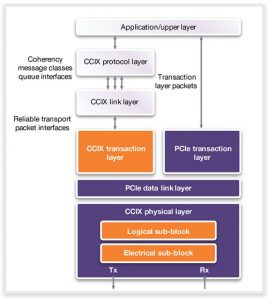 The CCIX specification builds on PCI Express to implement a CCIX transaction layer (Source: Synopsys)