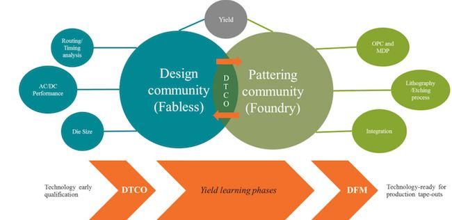 Lithography challenges spotted early with DTCO - The Differences between DTCO and DFM