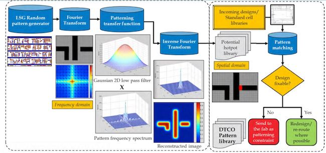 Lithography and DTCO: Figure 3. The pattern-based DTCO flow.