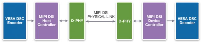 An example of how DSC and DSI interoperate on host and device sides (Source: Synopsys)