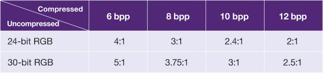 Sample compression rates with and without DSC (Source: Synopsys)