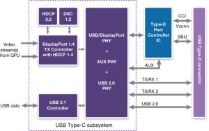 DesignWare USB-C 3.1/DisplayPort solution (Source: Synopsys)