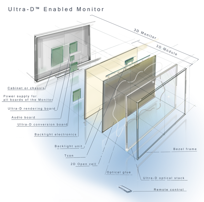 HLS 3DTV Feature: Figure 1. Ultra-D overview (SeeCubic)