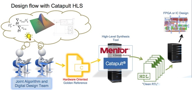 Figure 2. High level HLS flow with Mentor Catapult (SeeCubic/Mentor)