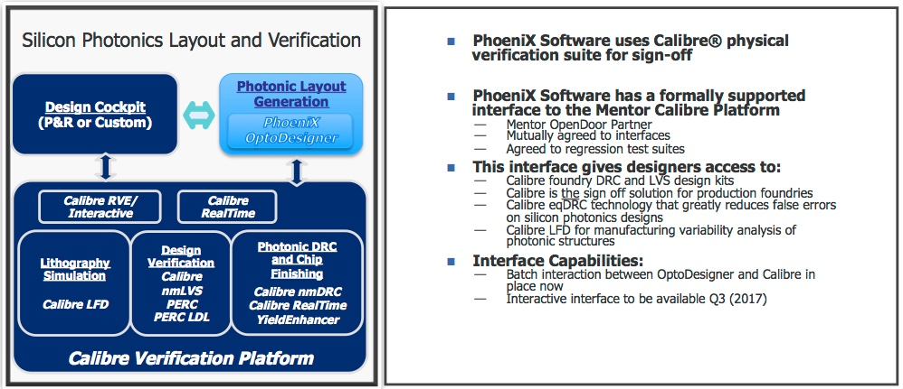 Figure 3. Calibre-OptoDesigner integration (Mentor/PhoeniX - click to enlarge)
