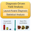 Diagnosis-driven yield analysis featured image
