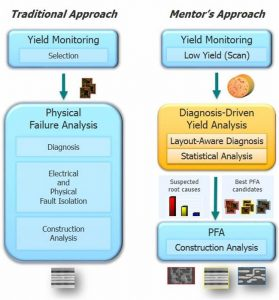 Figure 1. Traditional yield strategy compared with one using diagnosis-driven yield analysis (Mentor)