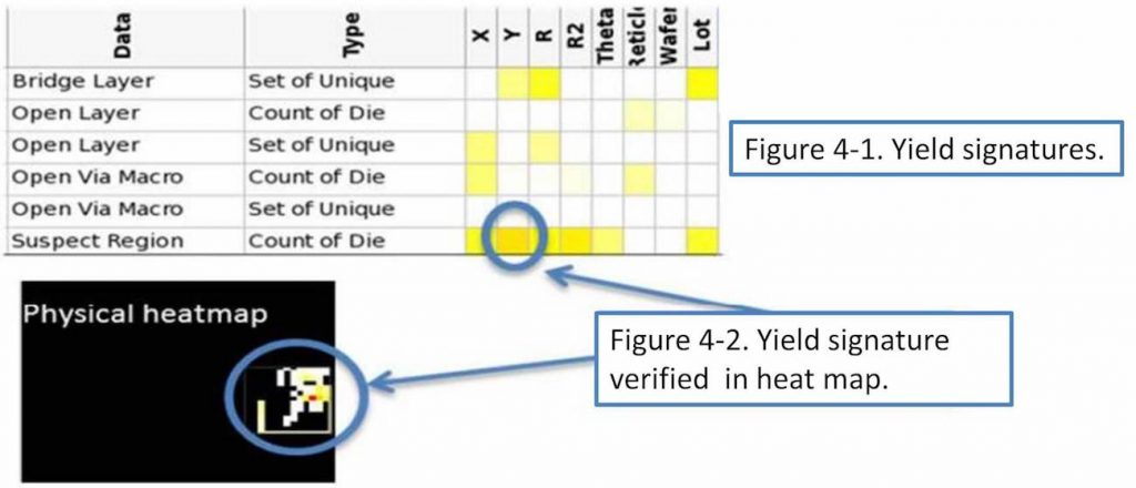 Figure 4. Yield signatures shown in the Tessent Diagnosis console and confirmed in a heat map of the layout (Mentor)