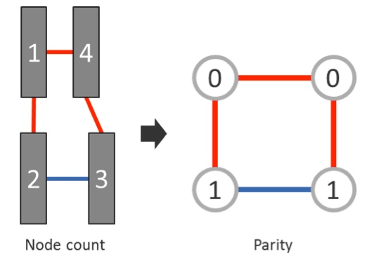 Figure 10. Polygon count vs. parity analysis for DP error detection (Mentor)