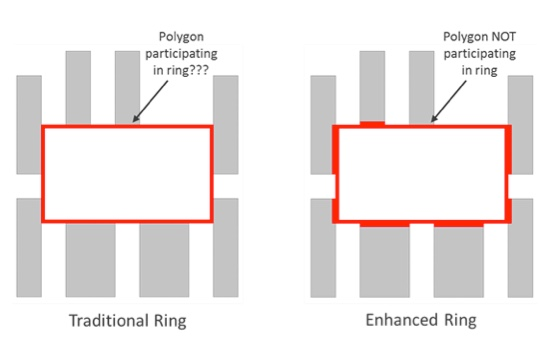 Figure 11. Traditional vs enhanced error ring visualization with a non-participating polygon (Mentor)