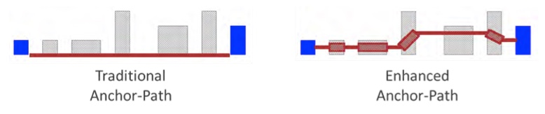 Figure 12. Traditional vs enhanced anchor-path error with a non-participating polygon (Mentor)