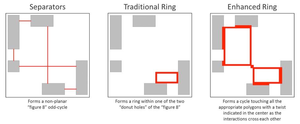 Figure 13. Enhanced error visualization of a non-planar odd-cycle (Mentor)
