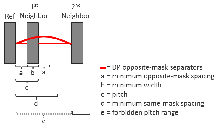 Figure 3. Forbidden pitch relationships and constraints (Mentor)