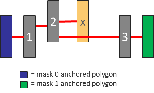 Figure 8. Anchor-path violation with non-involved polygons (Mentor)