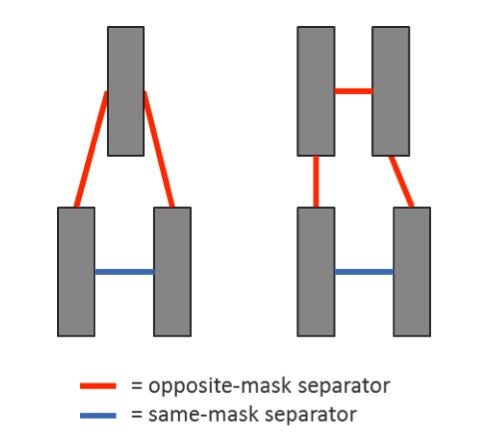 Figure 9. Layout configurations with opposite-mask and same-mask separators (Mentor)