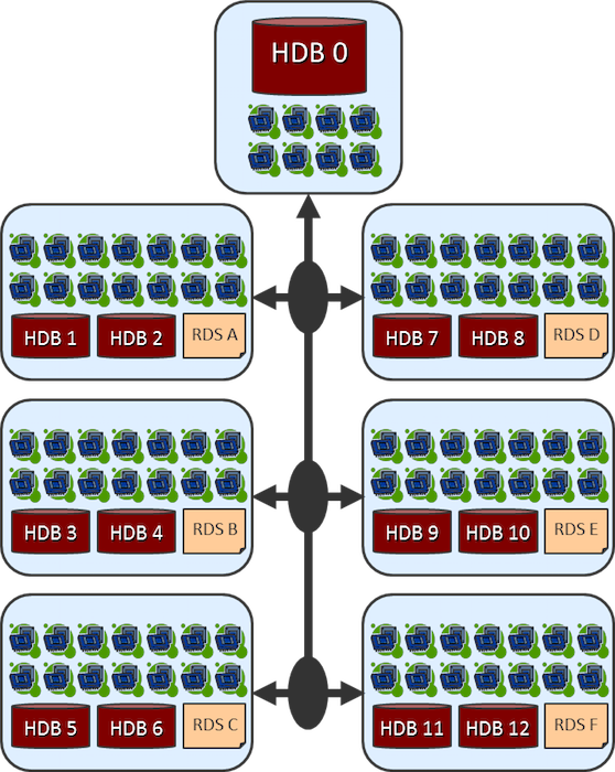 Figure 10: Distributed processing configurations enable the most efficient scaling of both data and rule operations.