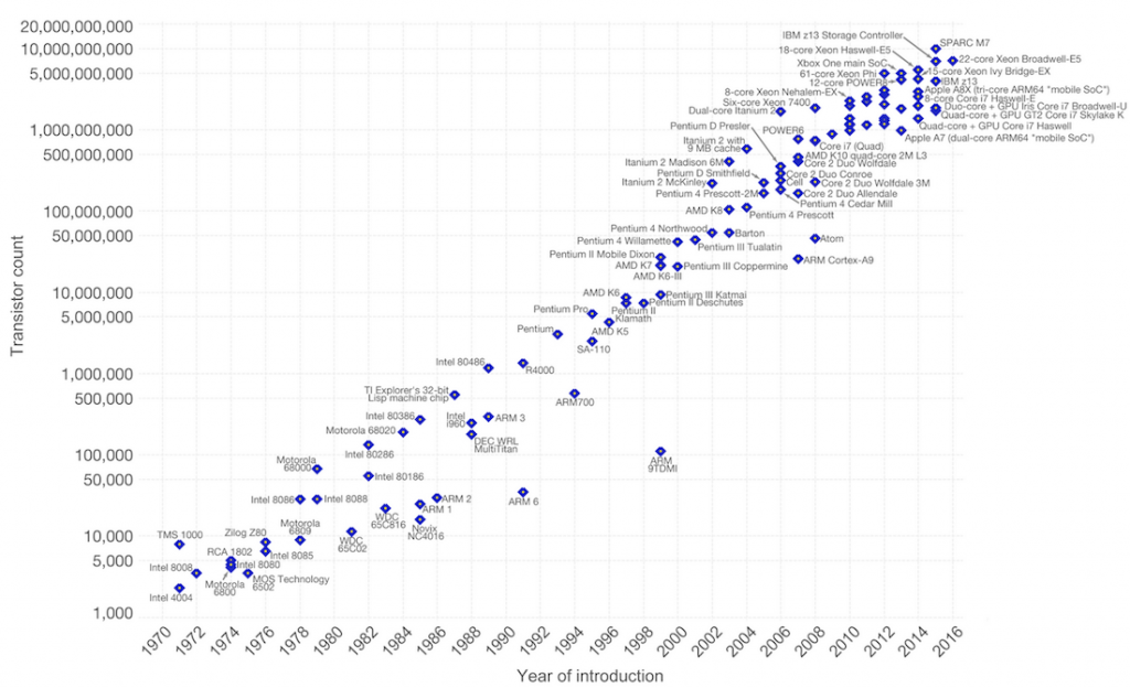 Figure 1: Moore's law has held relatively steady for over 50 years [1].