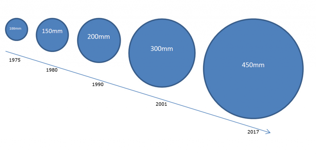 Figure 2: Increasing wafer size reduces the manufacturing cost per chip [2].