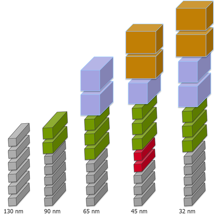 Figure 3: The increase in metal layers increases manufacturing cost and complexity, and impacts chip electrical behavior [3].