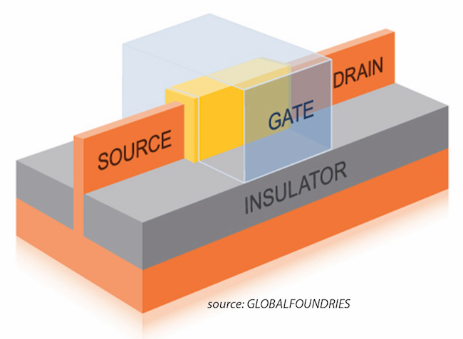 Figure 4: The introduction of finFET transistors changed the definition of node scaling (source: GLOBALFOUNDRIES - Click to enlarge)