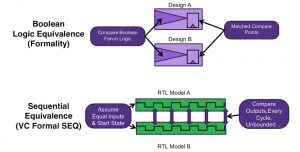 Two approaches to equivalence checking (Source: Synopsys)