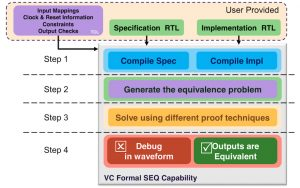 Sequential equivalence checking flow in VC Formal (Source: Synopsys)
